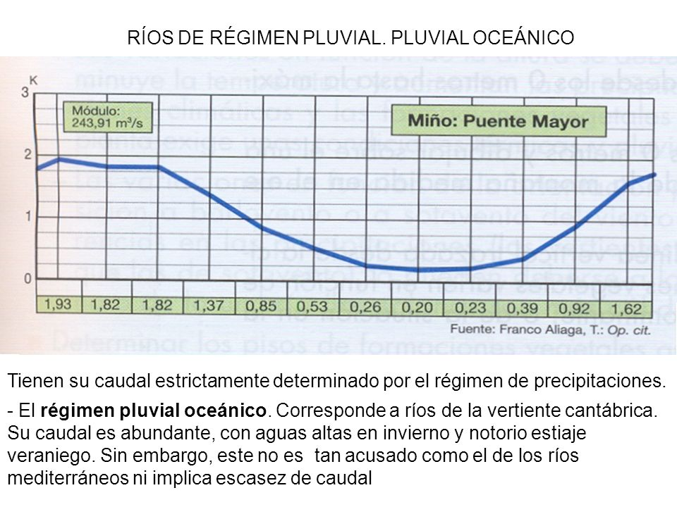 RÍOS DE RÉGIMEN PLUVIAL. PLUVIAL OCEÁNICO