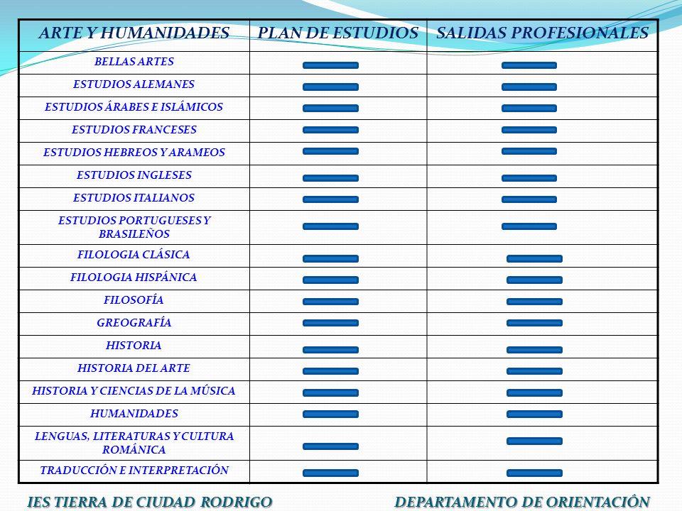 ARTE Y HUMANIDADES PLAN DE ESTUDIOS SALIDAS PROFESIONALES