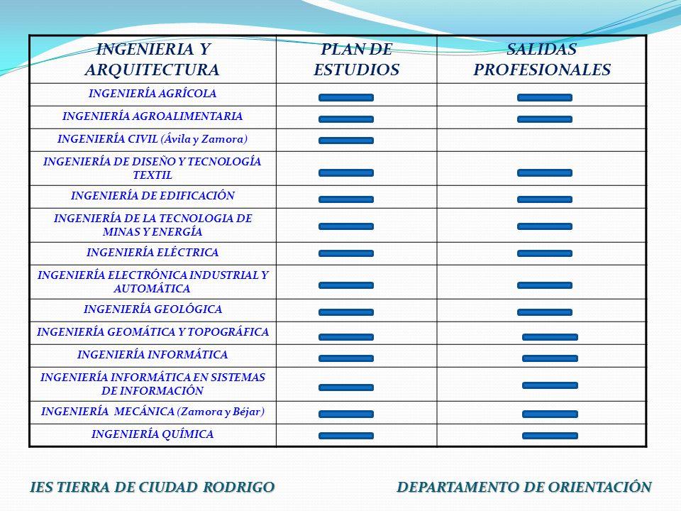 INGENIERIA Y ARQUITECTURA PLAN DE ESTUDIOS SALIDAS PROFESIONALES