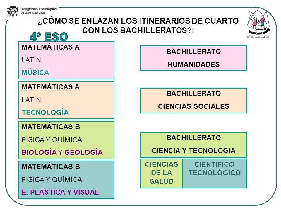 ¿CÓMO SE ENLAZAN LOS ITINERARIOS DE CUARTO CON LOS BACHILLERATOS :