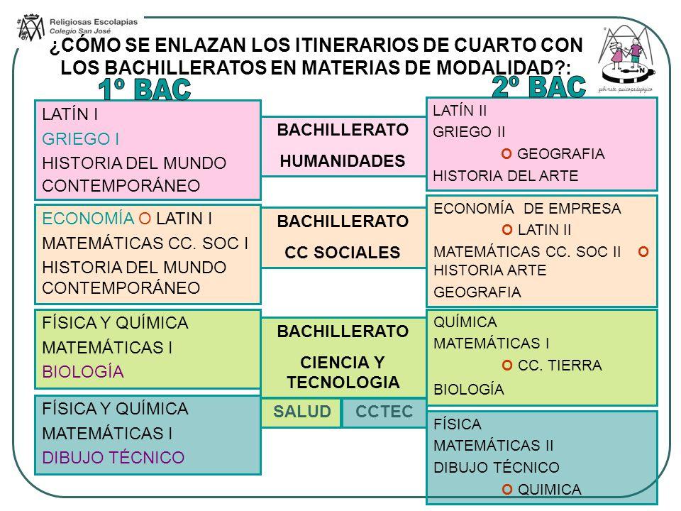 ¿CÓMO SE ENLAZAN LOS ITINERARIOS DE CUARTO CON LOS BACHILLERATOS EN MATERIAS DE MODALIDAD :