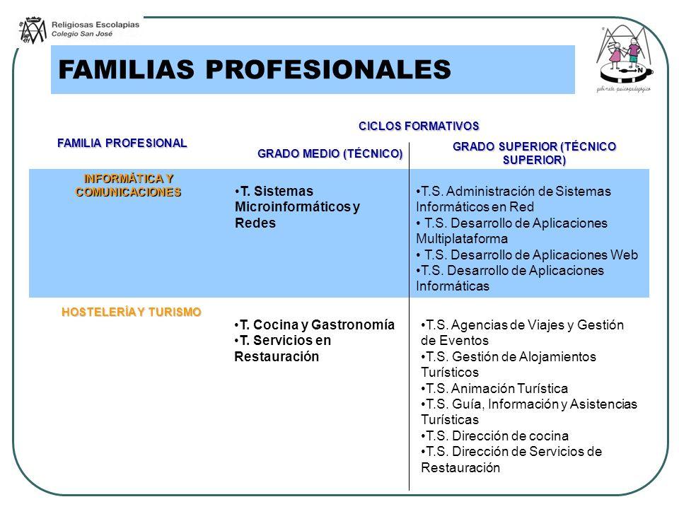 GRADO SUPERIOR (TÉCNICO SUPERIOR) INFORMÁTICA Y COMUNICACIONES