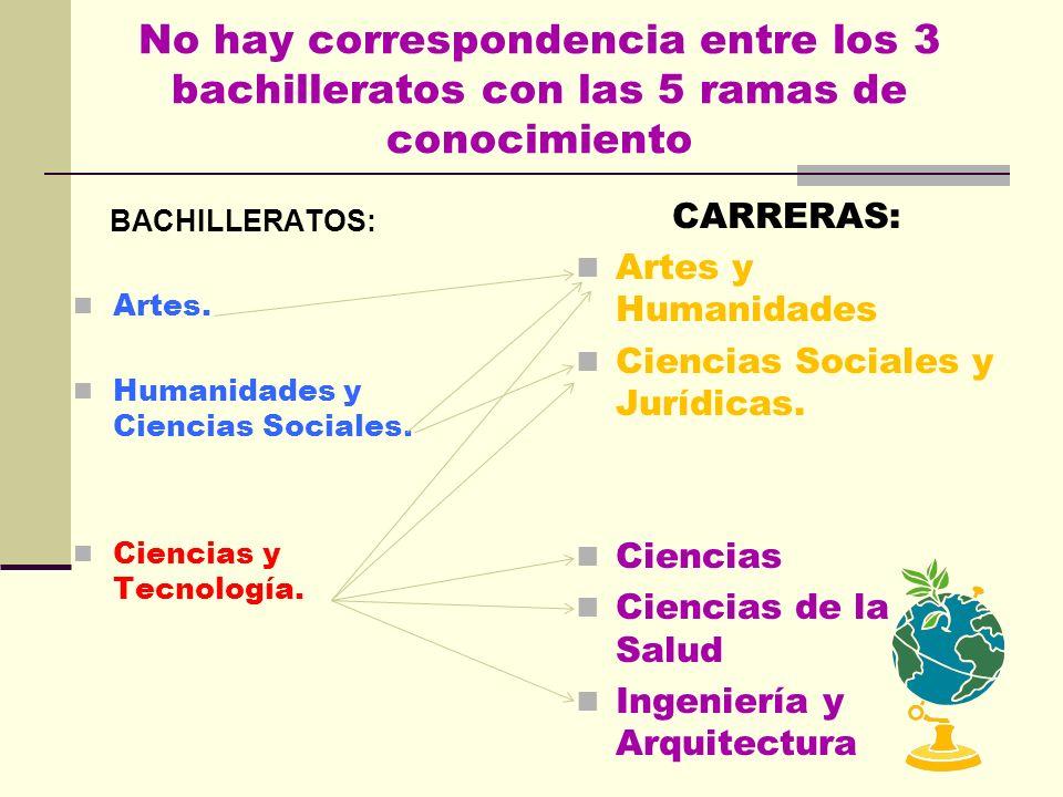 No hay correspondencia entre los 3 bachilleratos con las 5 ramas de conocimiento