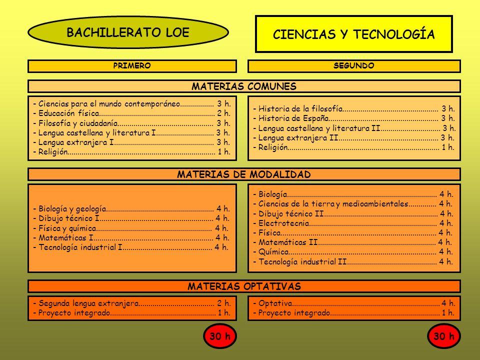 BACHILLERATO LOE CIENCIAS Y TECNOLOGÍA