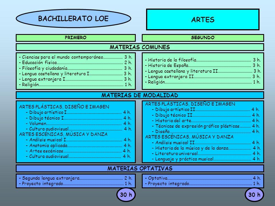 BACHILLERATO LOE ARTES
