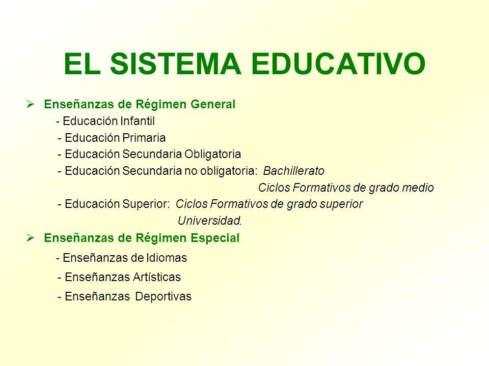 EL SISTEMA EDUCATIVO Enseñanzas de Régimen General