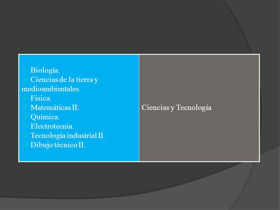 Biología.Ciencias de la tierra y medioambientales. Física. Matemáticas II. Química. Electrotecnia.