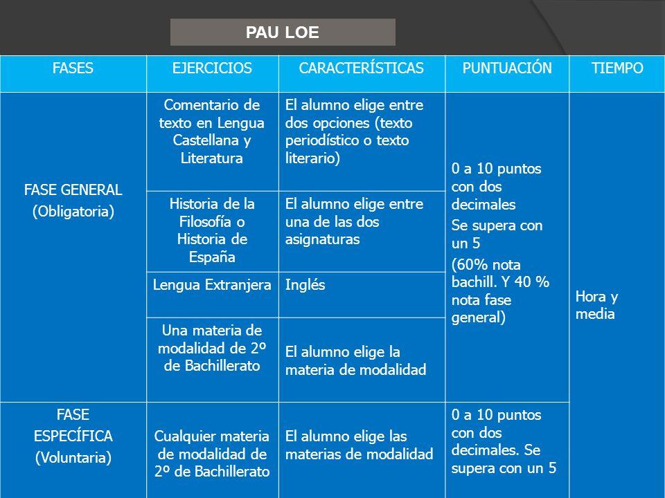 PAU LOE FASES EJERCICIOS CARACTERÍSTICAS PUNTUACIÓN TIEMPO