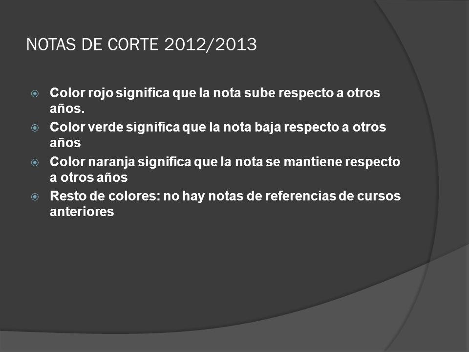 NOTAS DE CORTE 2012/2013 Color rojo significa que la nota sube respecto a otros años. Color verde significa que la nota baja respecto a otros años.