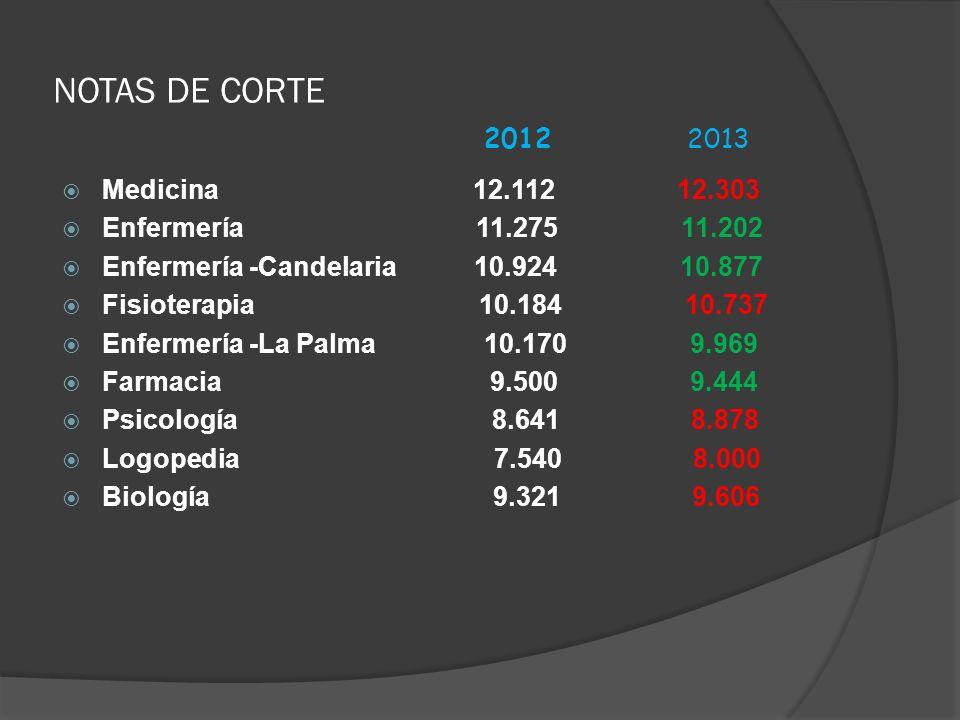NOTAS DE CORTE 2012 2013 Medicina 12.112 12.303