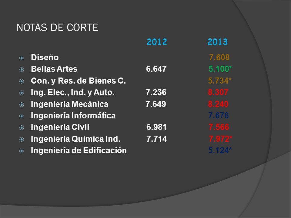 NOTAS DE CORTE 2012 2013 Diseño 7.608 Bellas Artes 6.647 5.100*