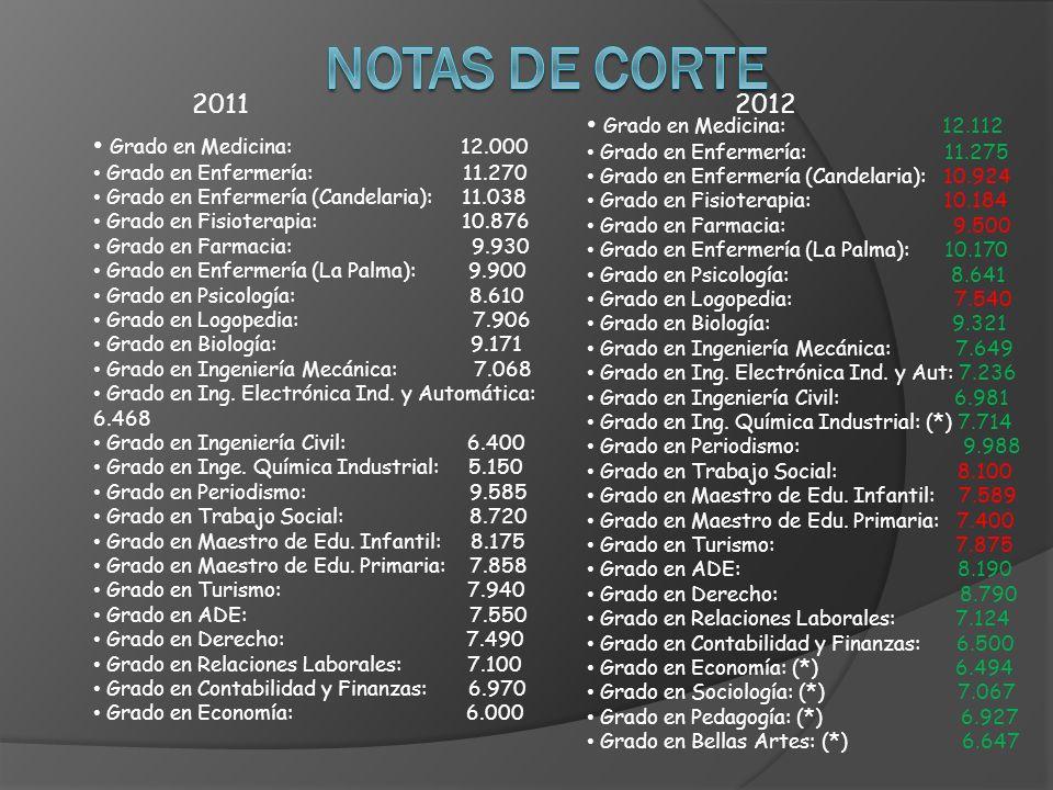 Notas de corte 2011 2012 Grado en Medicina: 12.112