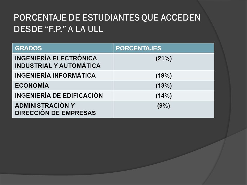 PORCENTAJE DE ESTUDIANTES QUE ACCEDEN DESDE F.P. A LA ULL