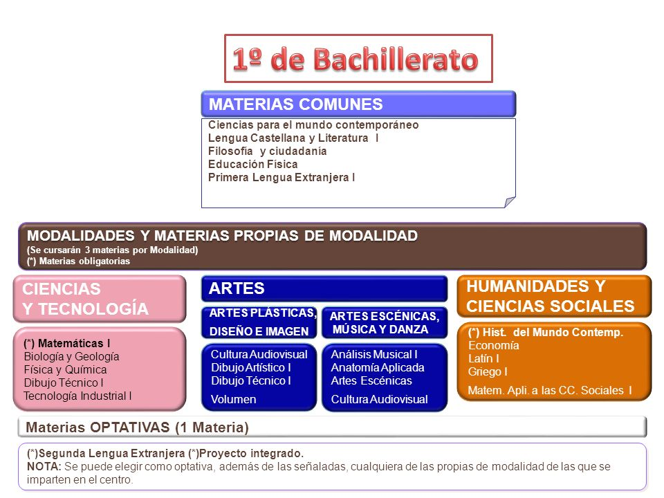 1º de Bachillerato MATERIAS COMUNES CIENCIAS Y TECNOLOGÍA ARTES