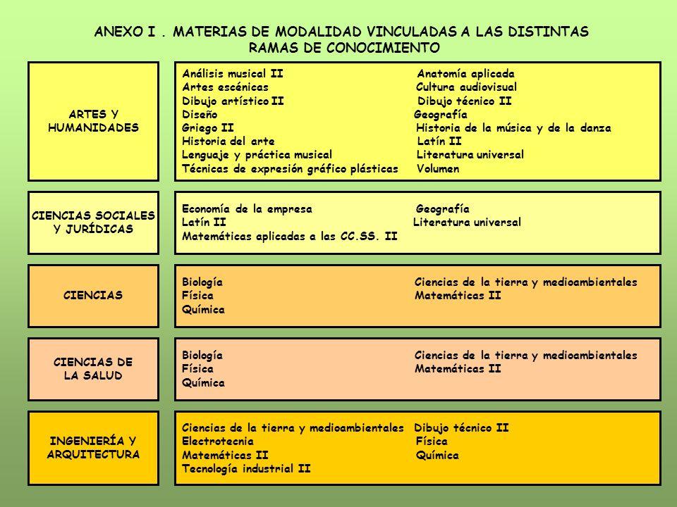 ANEXO I . MATERIAS DE MODALIDAD VINCULADAS A LAS DISTINTAS