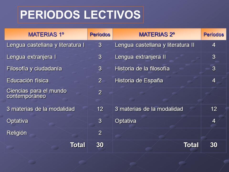 PERIODOS LECTIVOS Total 30 MATERIAS 1º MATERIAS 2º
