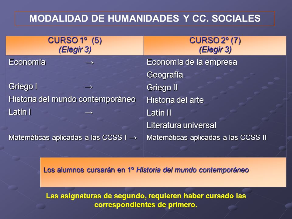 MODALIDAD DE HUMANIDADES Y CC. SOCIALES