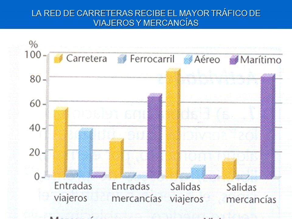 LA RED DE CARRETERAS RECIBE EL MAYOR TRÁFICO DE VIAJEROS Y MERCANCÍAS