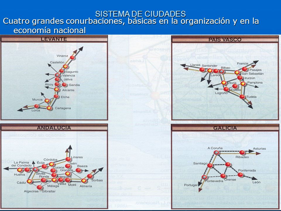 SISTEMA DE CIUDADES Cuatro grandes conurbaciones, básicas en la organización y en la economía nacional.