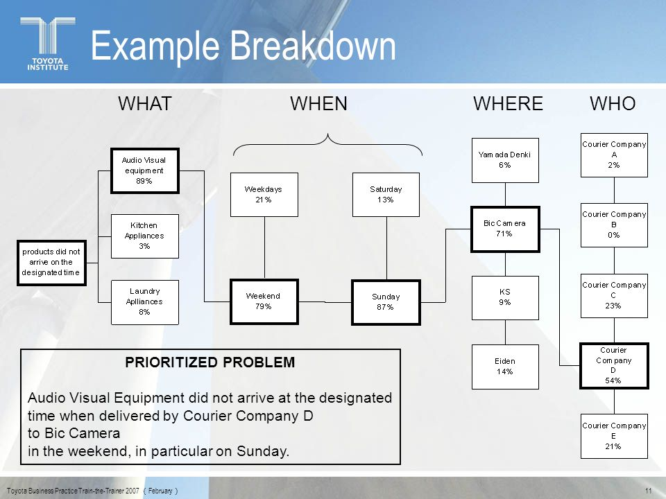 Example Breakdown WHAT WHEN WHERE WHO PRIORITIZED PROBLEM