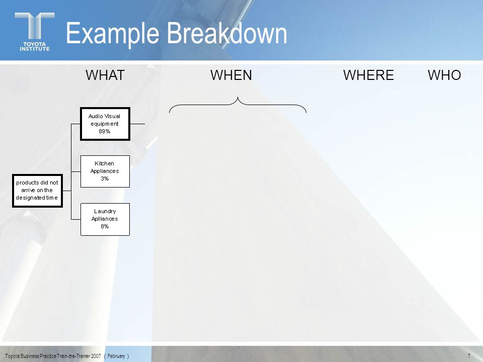 Example Breakdown WHAT WHEN WHERE WHO