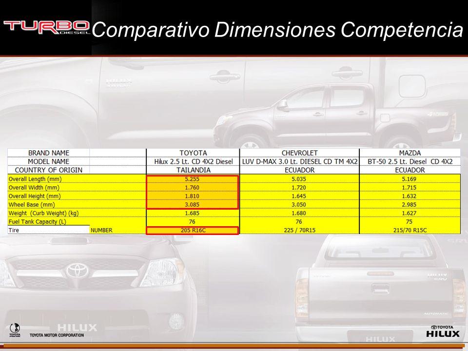 Comparativo Dimensiones Competencia