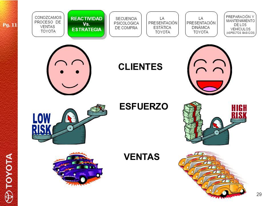 CLIENTES ESFUERZO VENTAS REACTIVIDAD Vs. Pg. 11 ESTRATEGIA CONOZCAMOS