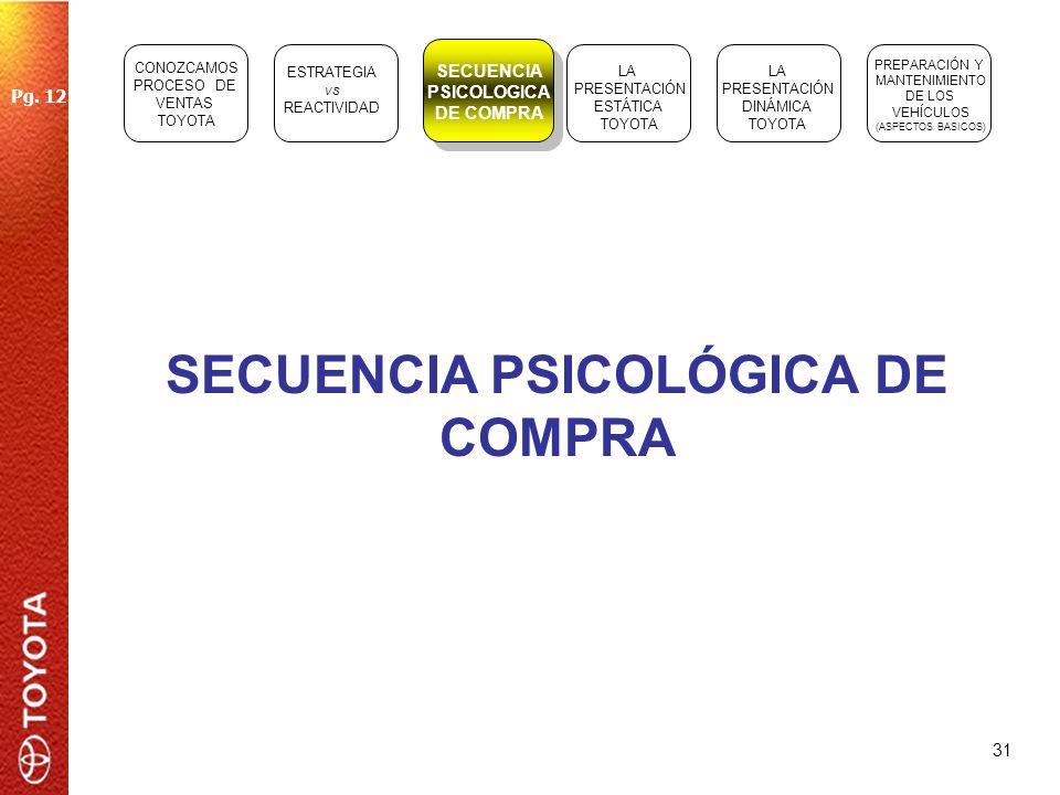SECUENCIA PSICOLÓGICA DE COMPRA