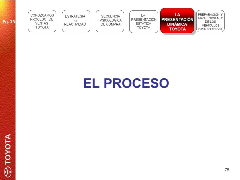 EL PROCESO LA PRESENTACIÓN DINÁMICA Pg. 25 TOYOTA CONOZCAMOS