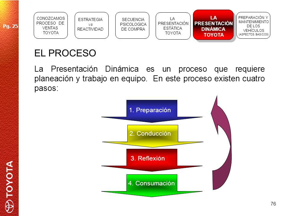CONOZCAMOSPROCESO DE. VENTAS. TOYOTA. LA. PRESENTACIÓN. DINÁMICA. TOYOTA. ESTRATEGIA. vs. REACTIVIDAD.