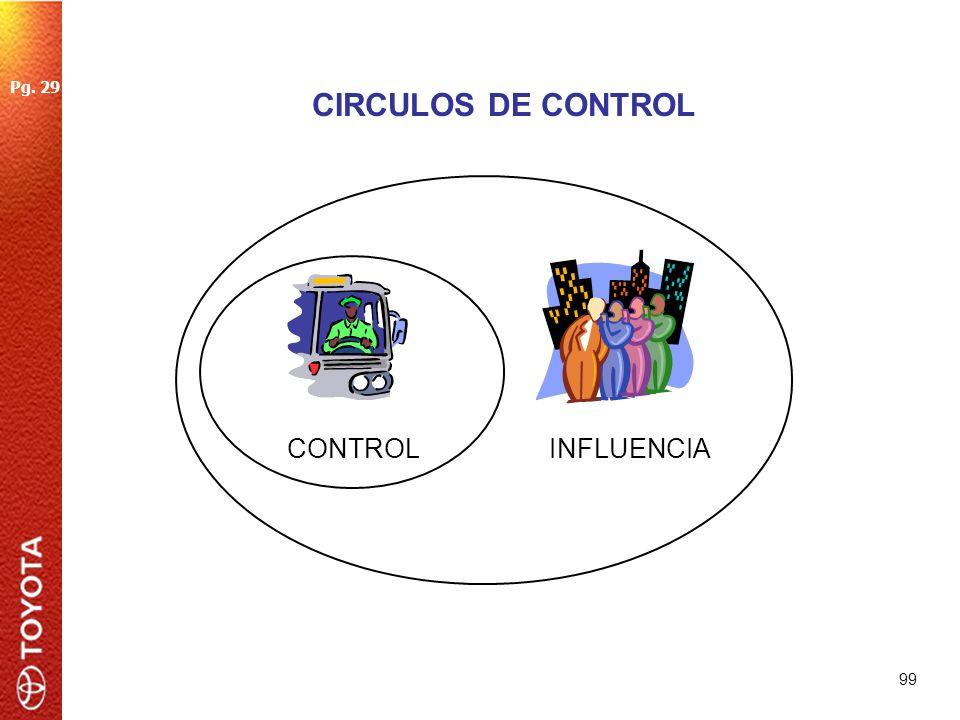 Pg. 29 CIRCULOS DE CONTROL CONTROL INFLUENCIA