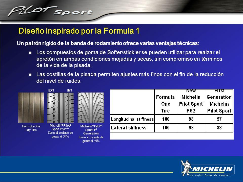 Diseño inspirado por la Formula 1