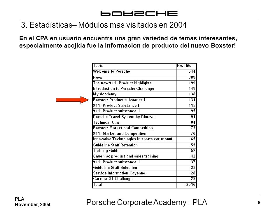 3. Estadísticas– Módulos mas visitados en 2004