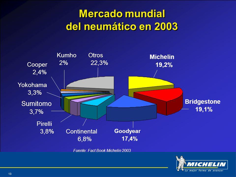 Mercado mundial del neumático en 2003