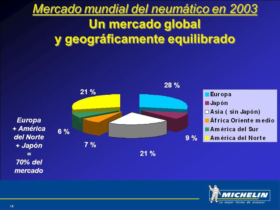 Mercado mundial del neumático en 2003 Un mercado global y geográficamente equilibrado
