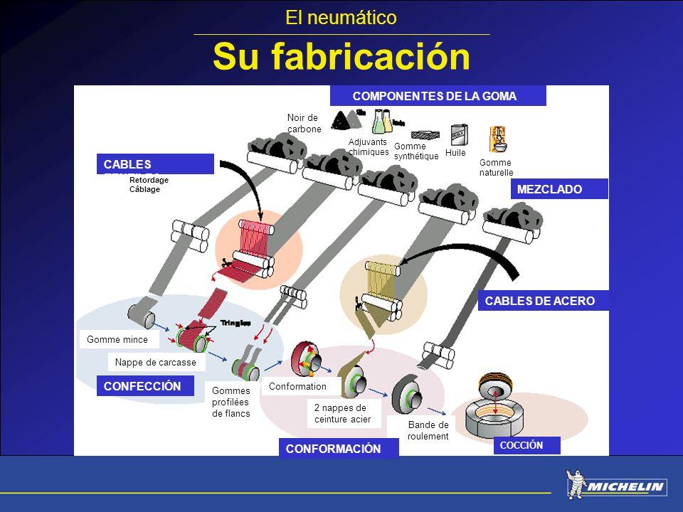 Su fabricación El neumático COMPONENTES DE LA GOMA CABLES TEXTILES