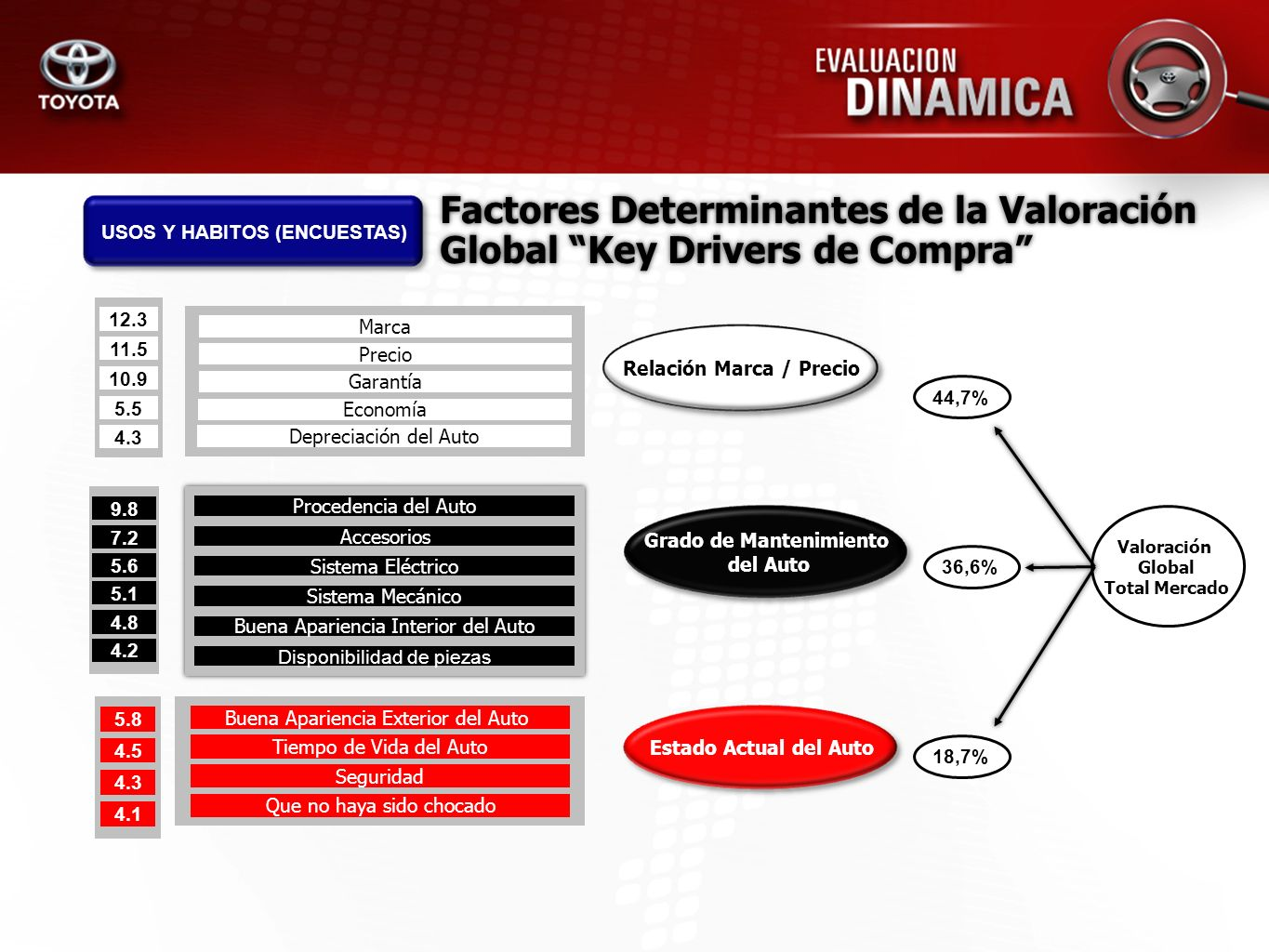 Factores Determinantes de la Valoración Global Key Drivers de Compra