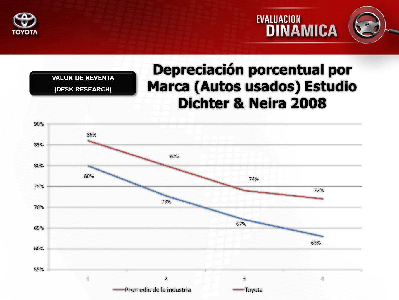Depreciación porcentual por Marca (Autos usados) Estudio Dichter & Neira 2008