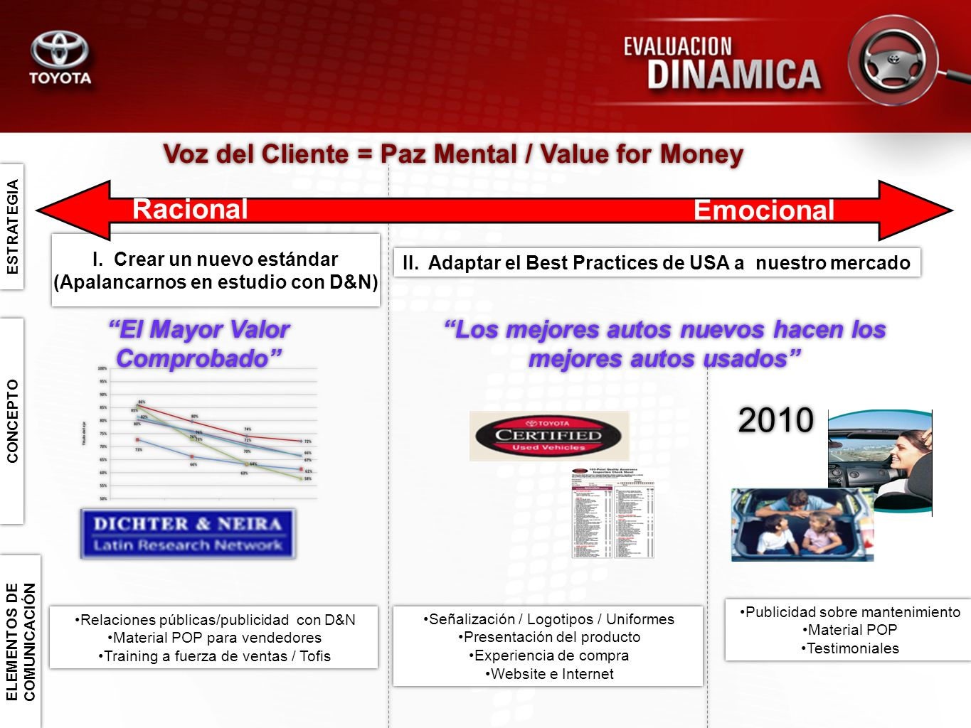 2010 Racional Emocional Voz del Cliente = Paz Mental / Value for Money