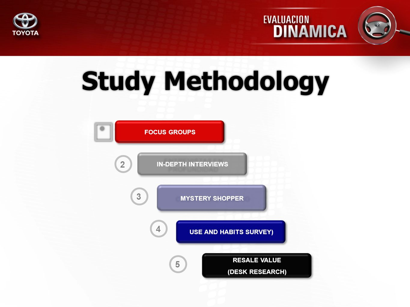 Study Methodology 1 2 3 4 5 FOCUS GROUPS IN-DEPTH INTERVIEWS