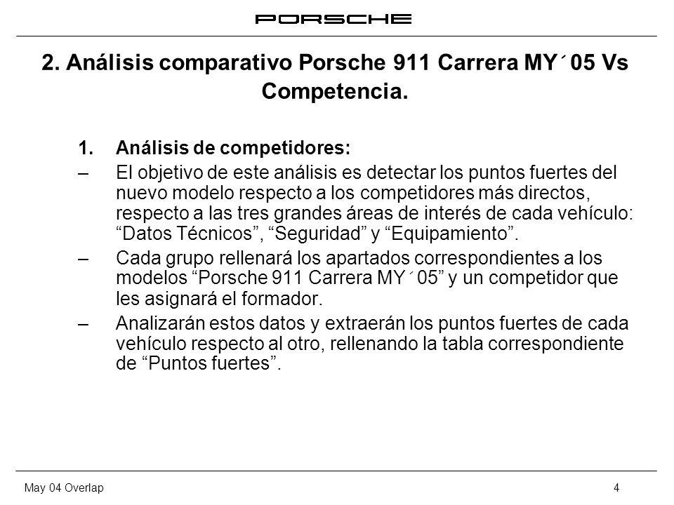 2. Análisis comparativo Porsche 911 Carrera MY´05 Vs Competencia.