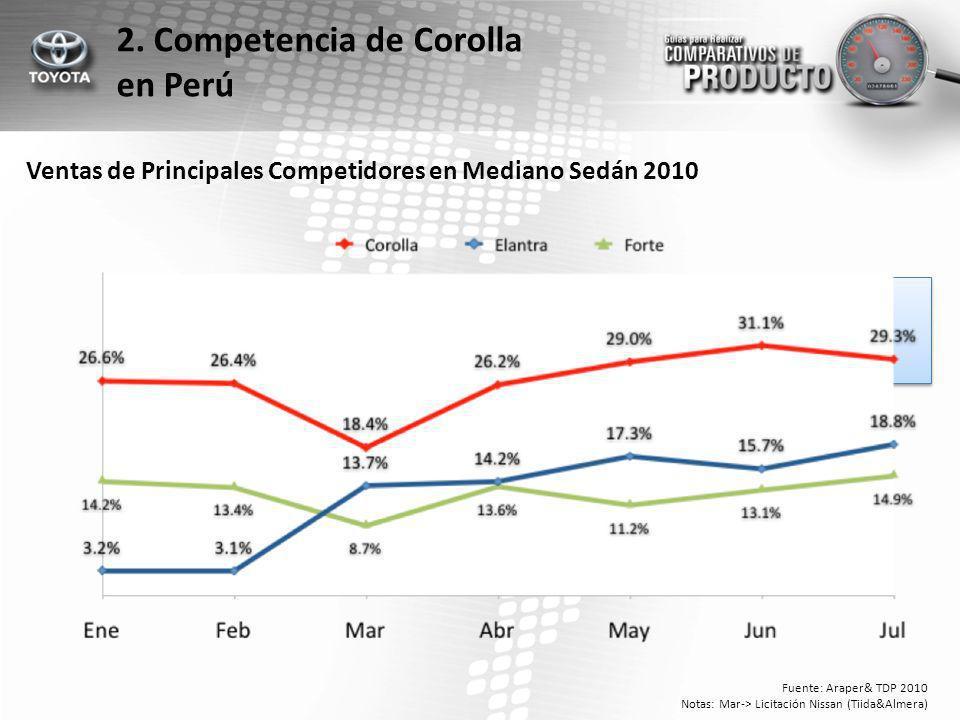 2. Competencia de Corolla en Perú