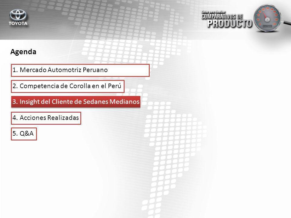 Agenda 1. Mercado Automotriz Peruano