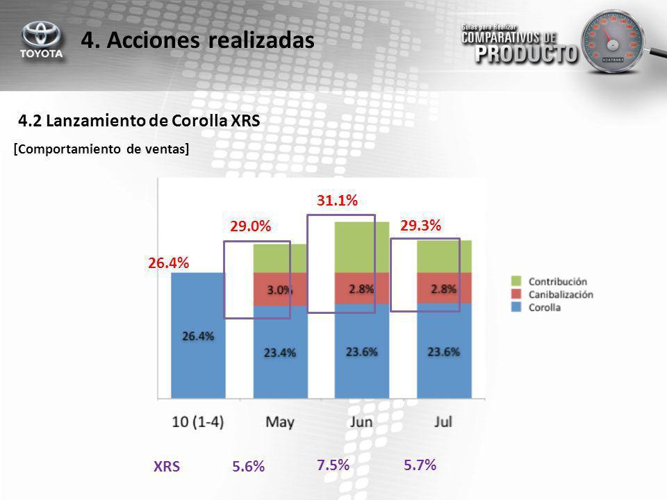 4. Acciones realizadas 4.2 Lanzamiento de Corolla XRS 31.1% 29.0%