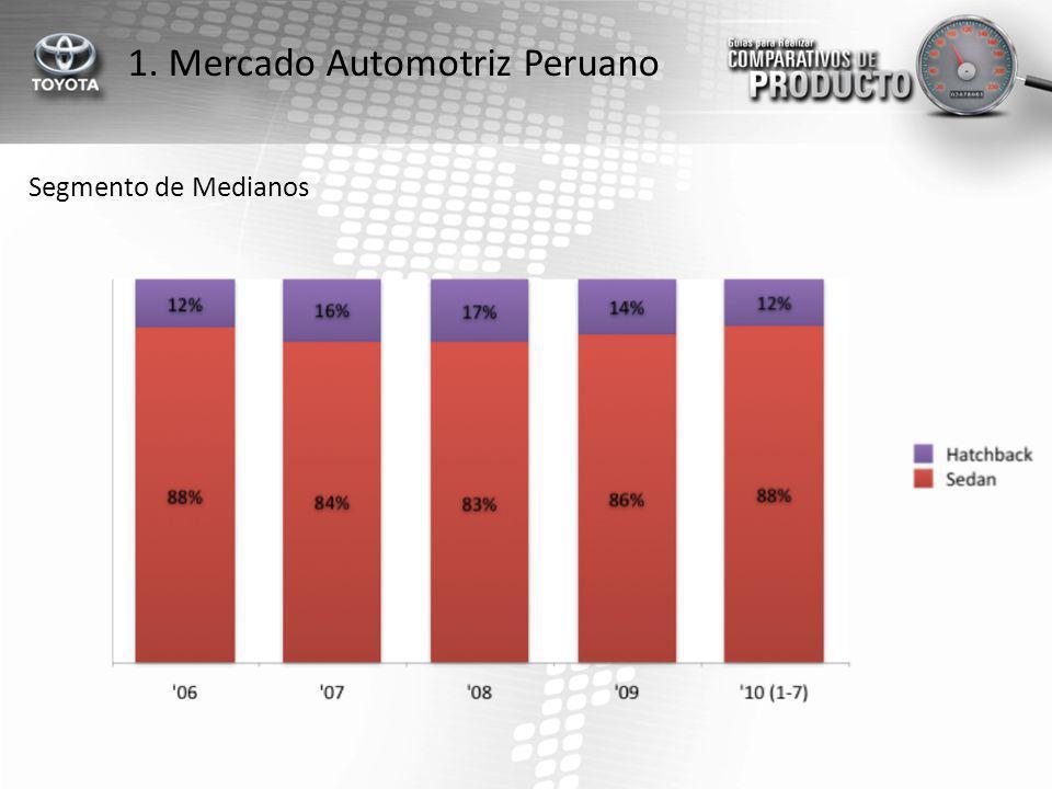 1. Mercado Automotriz Peruano