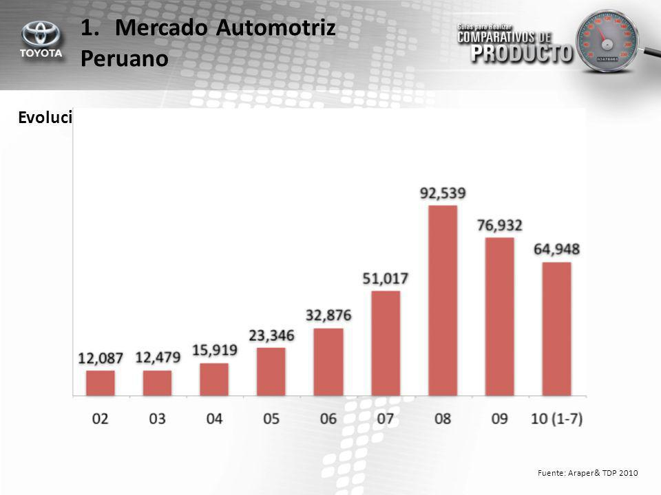 Mercado Automotriz Peruano Evolución Anual de Ventas