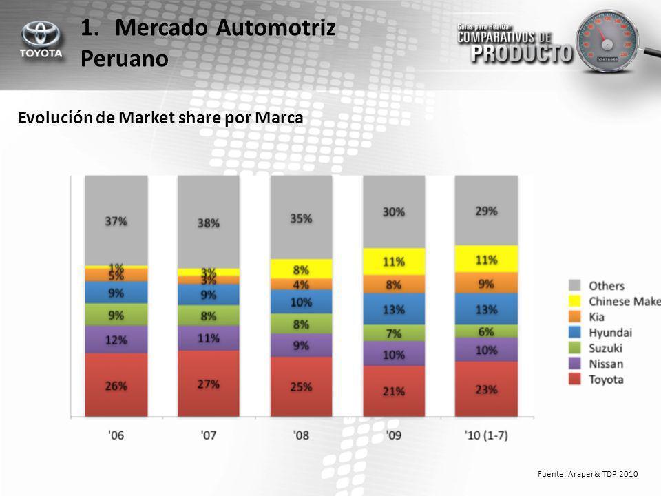 Mercado Automotriz Peruano Evolución de Market share por Marca