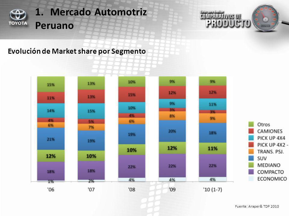 Mercado Automotriz Peruano Evolución de Market share por Segmento