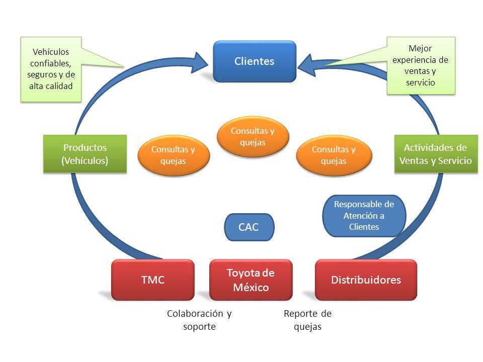 Clientes CAC TMC Toyota de México Distribuidores Productos (Vehículos)