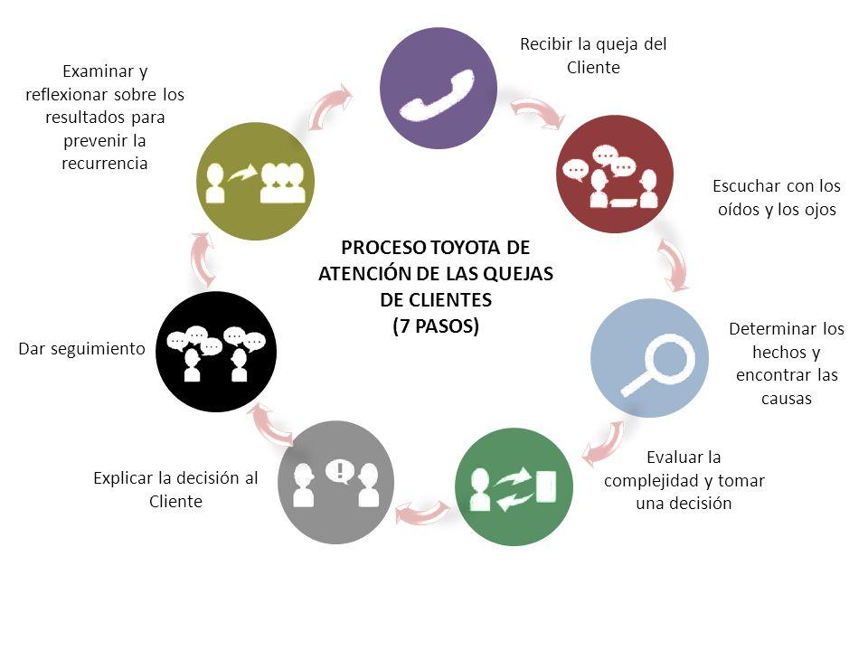 PROCESO TOYOTA DE ATENCIÓN DE LAS QUEJAS DE CLIENTES (7 PASOS)